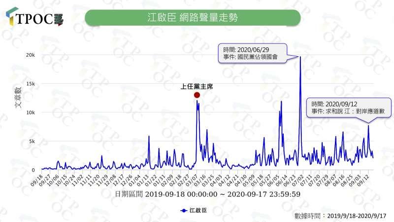 20200923江啟臣網的路聲量走勢。(TPOC提供)