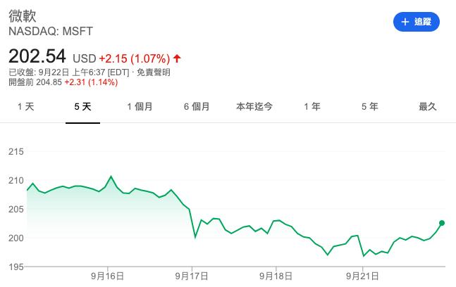 微軟股價。(圖片來源:Google財經)