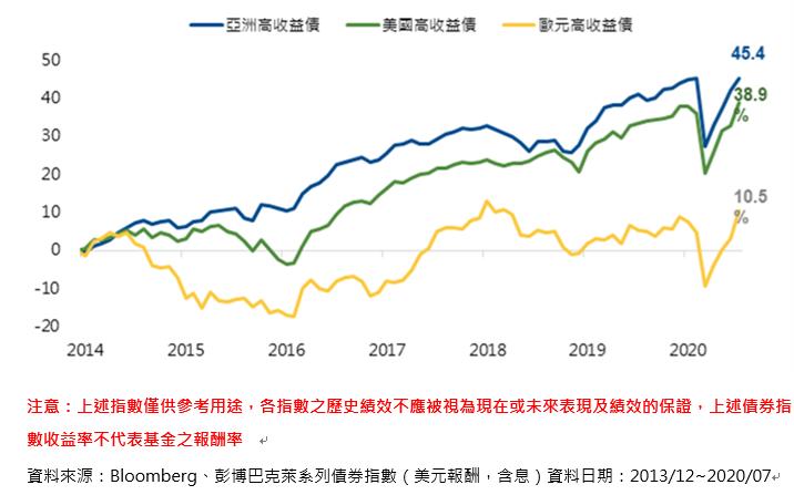 20200923-近6年主要高收益債累積報酬率(國泰亞洲高收益債券基金提供)