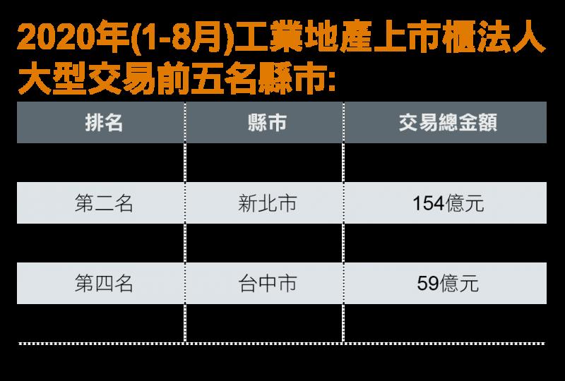 2020年(1-8月)工業地產上市櫃法人大型交易前5名縣市