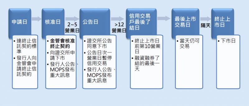 (圖片來源/證交所)