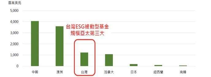 亞太地區ESG被動型基金市場(含ETF)規模。(資料來源: Morningstar,2020/6/30)