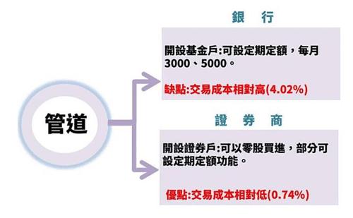 ETF買賣管道有銀行、證券商。 資料來源:艾蜜莉。(圖/取自GD價值投資)