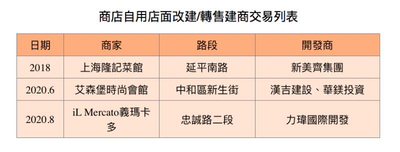 20200925-商店自用店面改建/轉售建商交易列表。