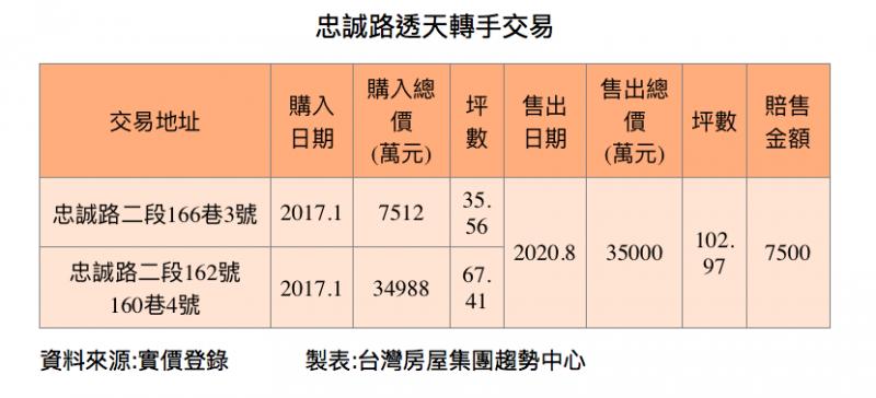 20200925-忠誠路透天轉手交易。