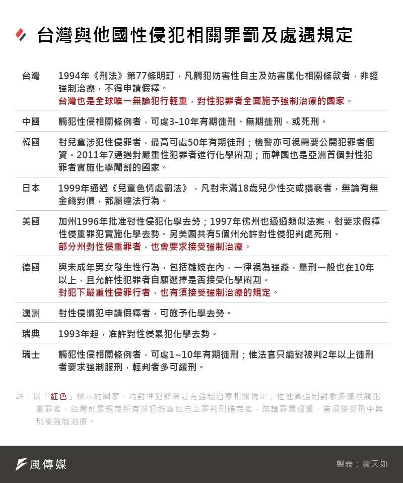 20200925-SMG0035-黃天如_F台灣與相關國家性侵犯相關罪罰及處遇規定
