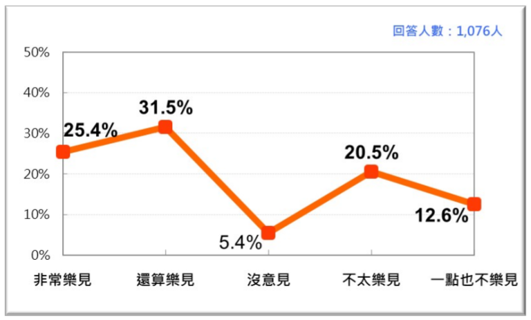 20200927-台灣人對美國軍售台灣的態度(台灣民意基金會提供)