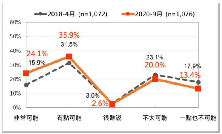 20200927-2018年4月、2020年9月,台灣人對中國一旦對台動武,美國是否介入的判斷:兩次比較(台灣民意基金會提供)