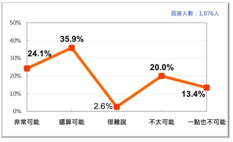 20200927-台灣人對美國出兵協防台灣可能性的反應(台灣民意基金會提供)