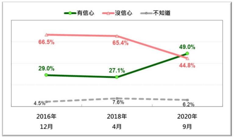 20200927-台灣人對國軍防衛台灣能力的信心趨勢(台灣民意基金會提供)