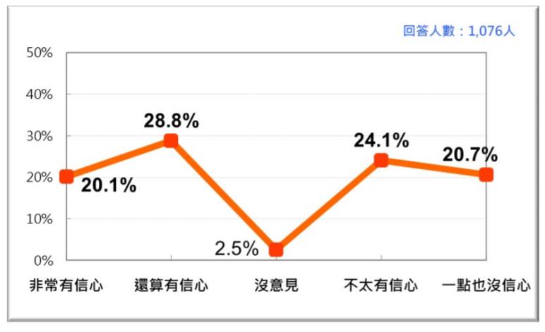 20200927-台灣人對國軍有效防衛台灣的信心。(台灣民意基金會提供)