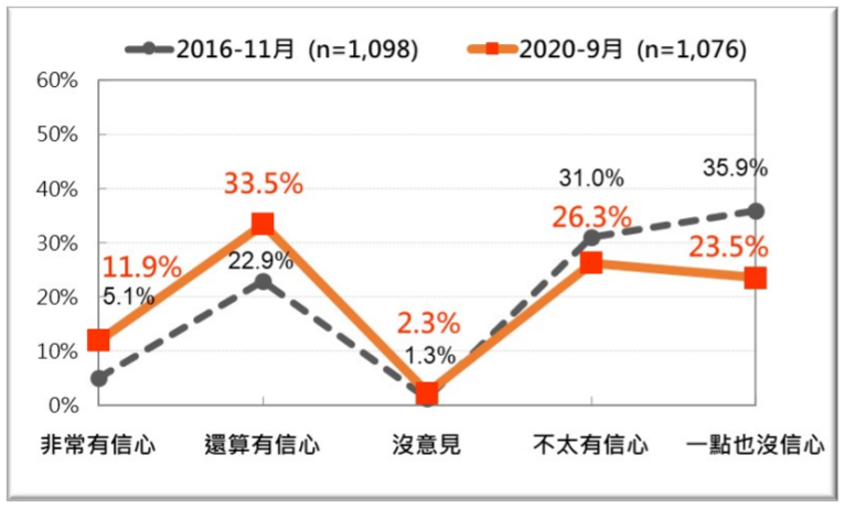 20200927-台灣人對對蔡政府維護食安能力的信心兩次比較 。(2016年11月、2020年9月) 。(台灣民意基金會提供)