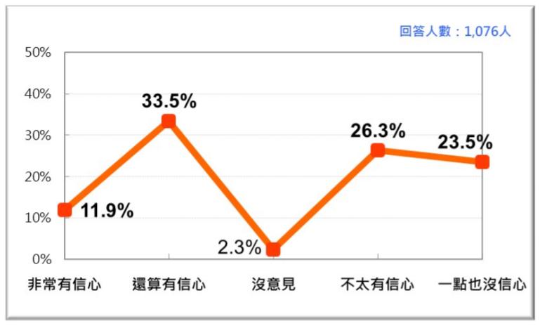 20200927-台灣人對蔡政府維護食品安全能力的信心 。(台灣民意基金會提供)