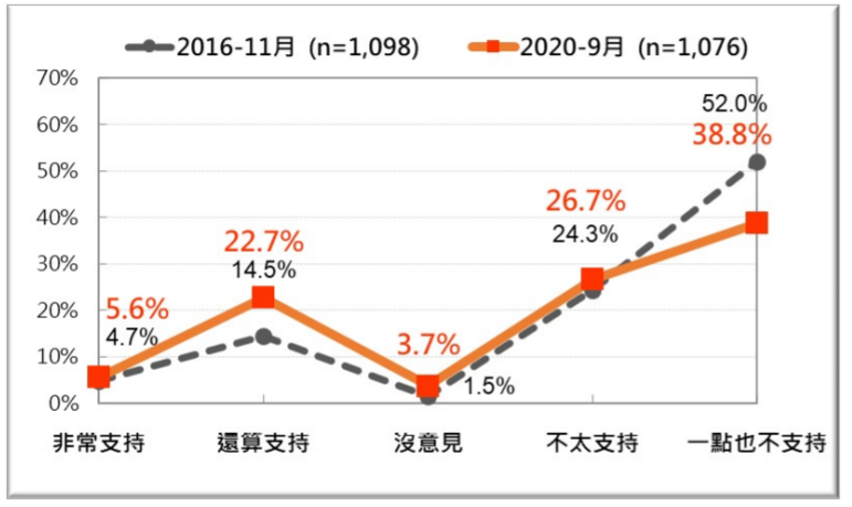 20200927-台灣人對開放日本核災區食品進口的反應兩次比較 。(2016年11月、2020年9月) 。(台灣民意基金會提供)