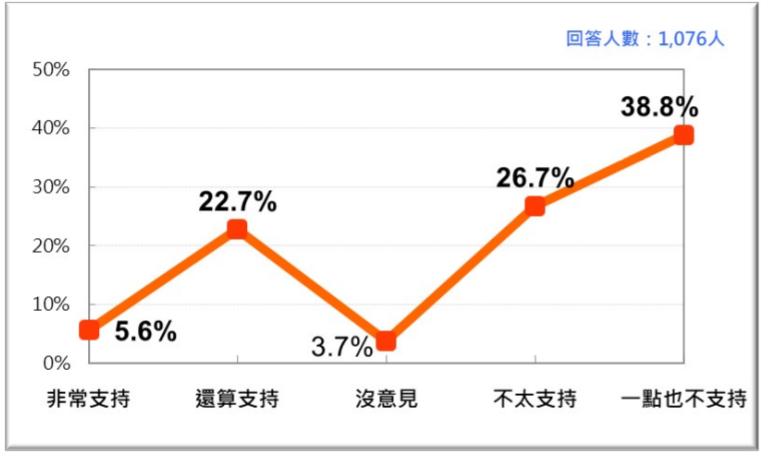 20200927-台灣人對開放日本核災區食品進口的可能反應。(台灣民意基金會提供)
