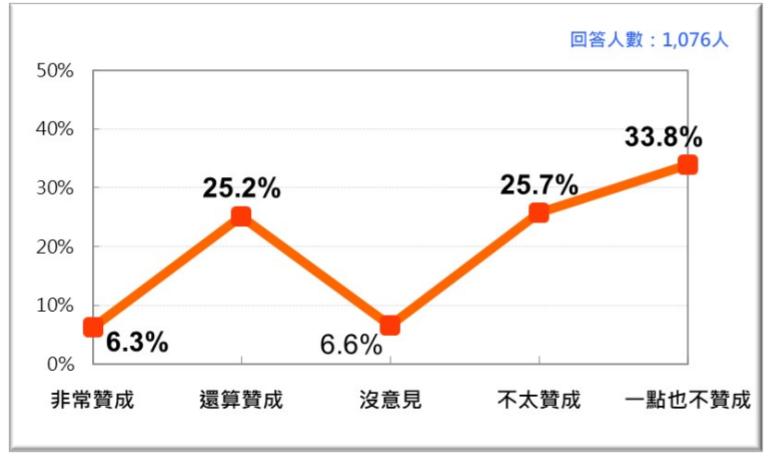 20200927-台灣人對開放含瘦肉精美豬進口政策的反應。(台灣民意基金會提供)