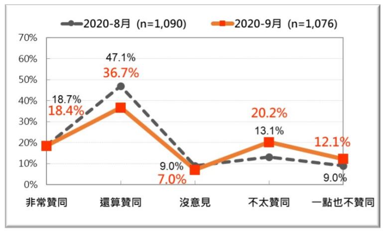 20200927-蔡英文近兩次總統聲望對比。(台灣民意基金會提供)