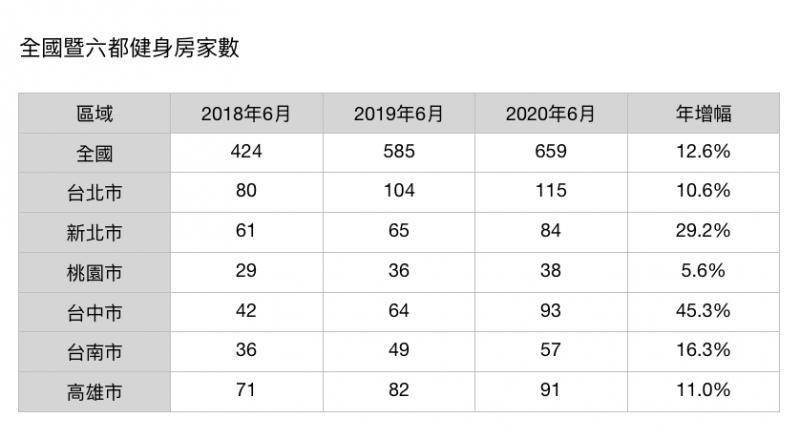 20200927-全國暨六都健身房家數。(資料來源:財政部、住商機構企劃研究室整理)