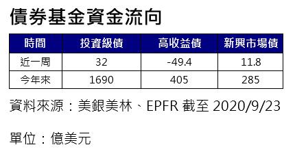 20200928-債券基金資金流向。(資料來源:美銀美林、EPFR)