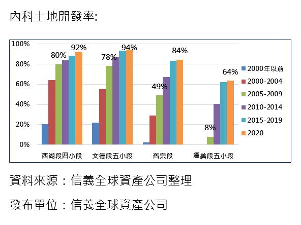 20200928-內科土地開發率。(資料來源:信義全球資產公司整理)