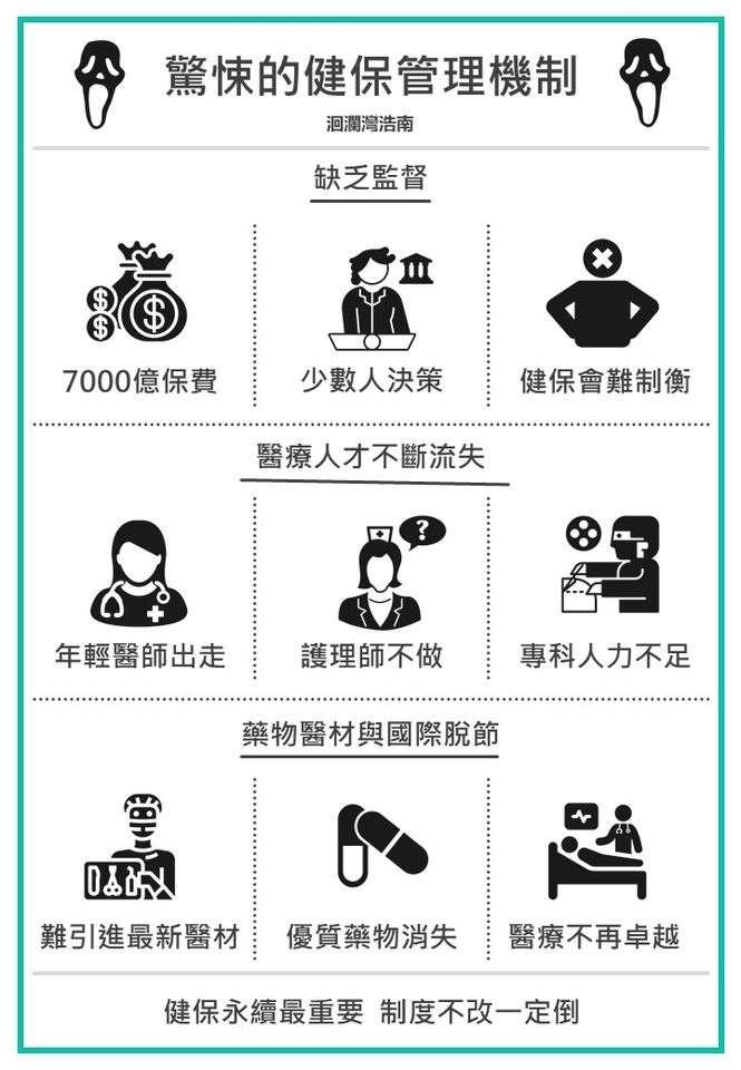 健保對台灣社會的貢獻卓著,但制度長久失衡,令醫護人力瀕臨崩潰,也已經到了非檢討不可的地步(圖片來源:作者提供)