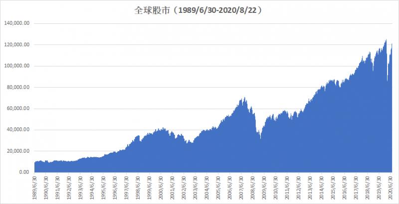 全球股市長期市場趨勢向上。(圖/作者提供)