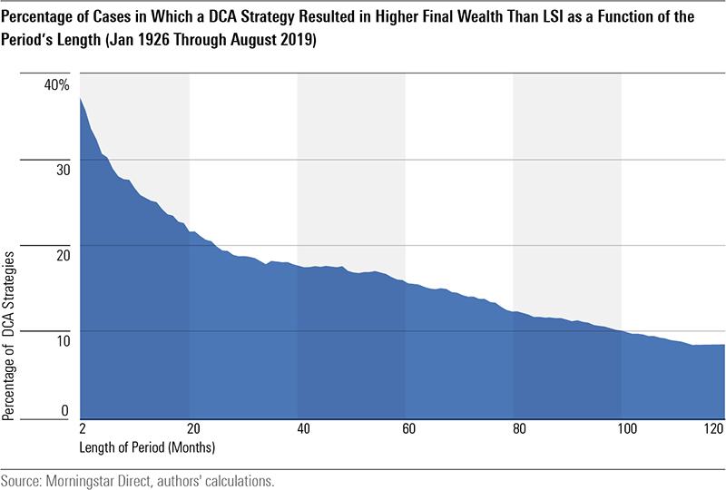 在一個上漲的市場中,延遲入場的時間會讓人更有可能錯過本應獲得的收益。(圖/作者提供)