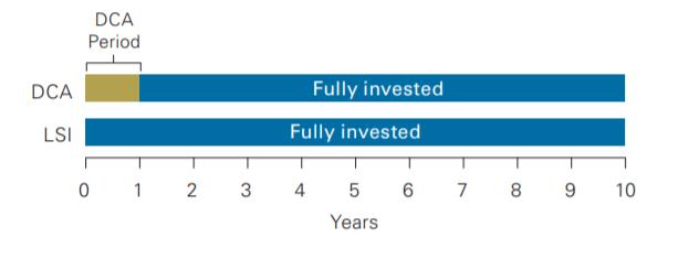 DCA分批投入,LSI整筆投入示意圖,兩種方式的持有時間都是十年。(圖/作者提供)