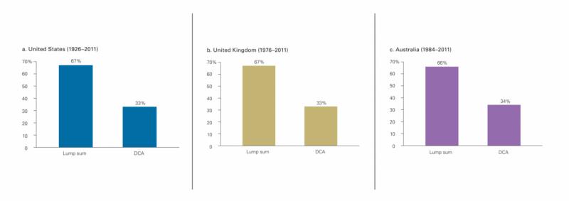 不管是美國(藍)、英國(棕)、澳洲市場(紫),整筆投入都有將近6、7成勝率。(圖/作者提供)