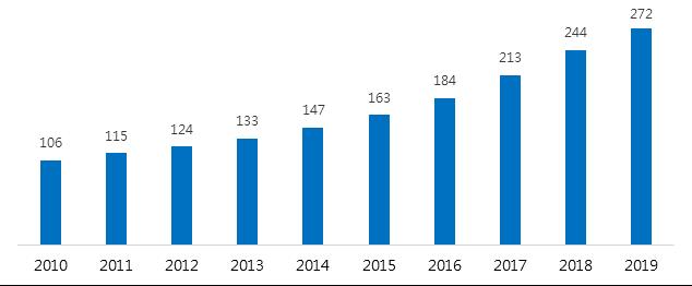 資料來源:IFR,2020/9/25。