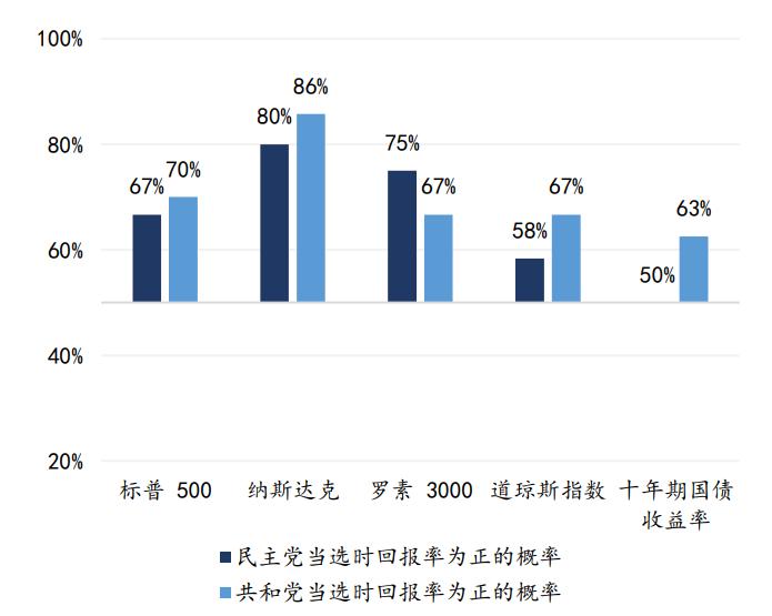 共和黨當選時至新任總統就職,美股正回報機率高於民主黨(圖片來源:東吳證券研究)