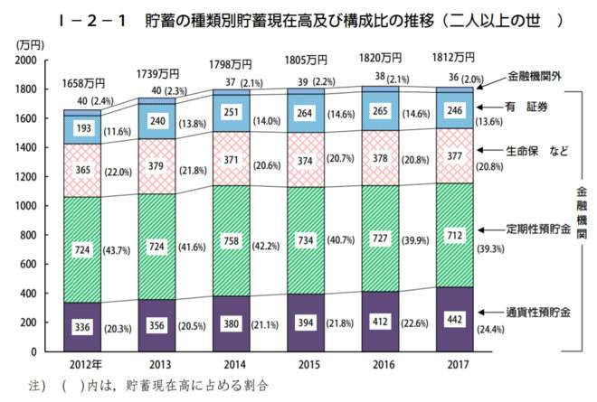 圖一、日本兩人以上的家庭,在資產配置上,儲蓄至少佔據一半以上。(圖/日本總務省統計局)
