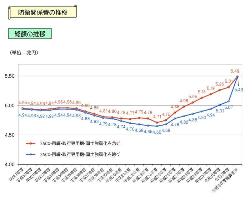 日本近年的防衛預算金額變遷一覽。(翻攝防衛省)