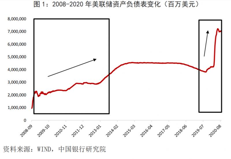 FED資產負債表變化(圖片來源:中銀研究)
