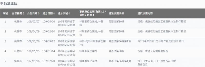 20201003-祥暉服務企業社近年數度違反《勞基法》。(取自勞動部網站)