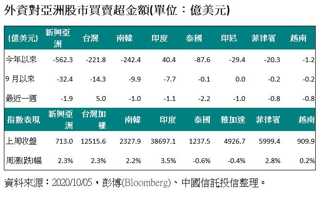 20201005-外資對亞洲股市買賣超金額(單位:億美元)。(資料來源:彭博、中國信託投信整理)