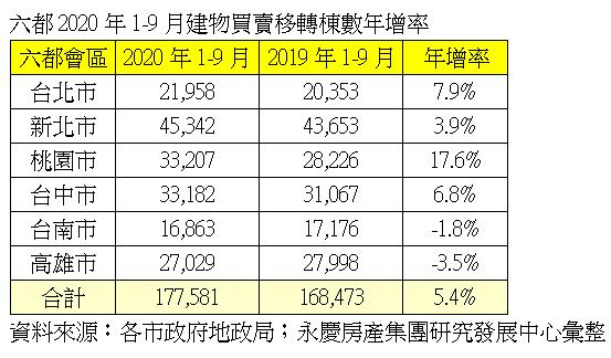 六都2020年1-9月建物買賣移轉棟數年增率。