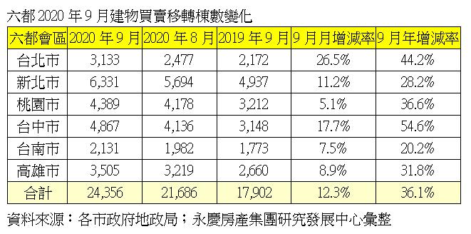 六都2020年9月建物買賣移轉棟數變化。