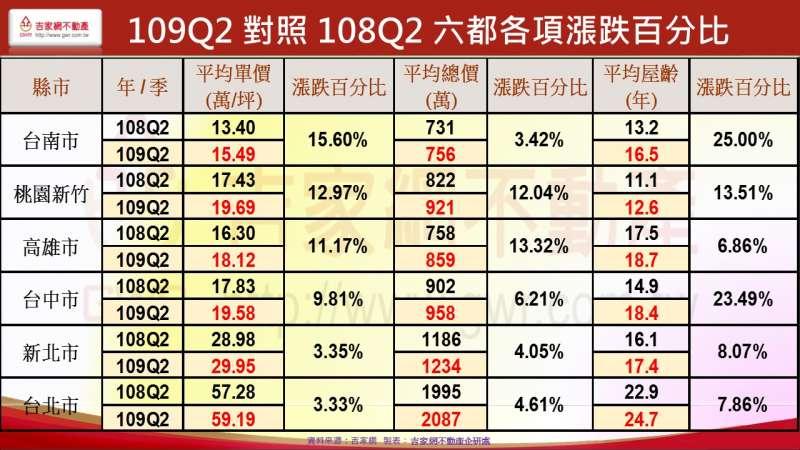 20201005-Q2對照108 Q2六都各項漲跌統計。(李同榮提供)