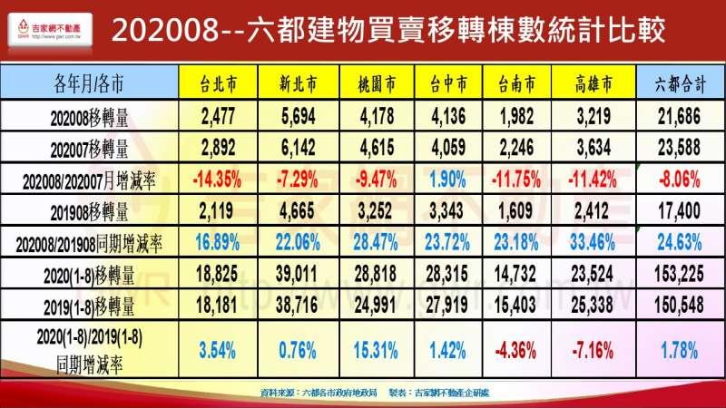 20201005-六都建物買賣移轉棟數統計比較。(李同榮提供)