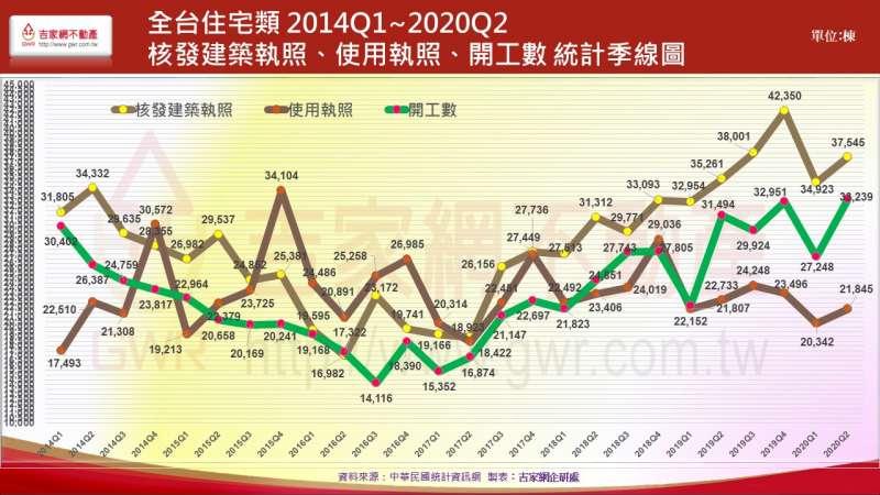 20201005-全台住宅類 2014Q1-2020Q2 核發建築執照使用執照開工數統計季線圖。(李同榮提供)