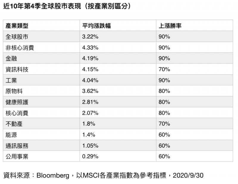 近10年第4季全球股市表現,按產業別區分。(財經中心製表)