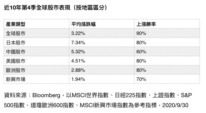 近10年第4季全球股市表現,按地區區分。(財經中心製表)