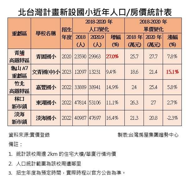 20201006-北台灣計畫新設國小近年人口/房價統計表。(資料來源:實價登錄,製表:台灣房屋集團趨勢中心)
