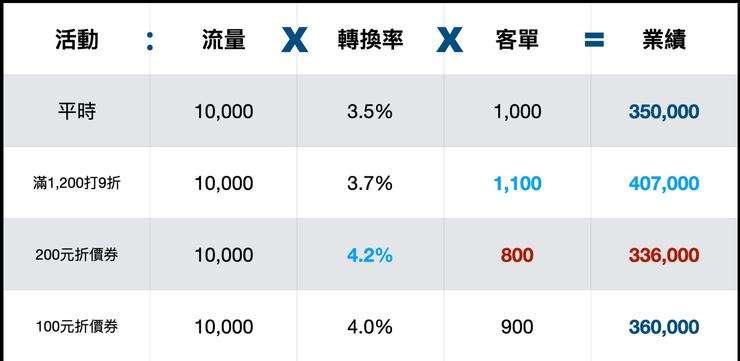 發放100元折價券的效果。(圖/方格子提供)