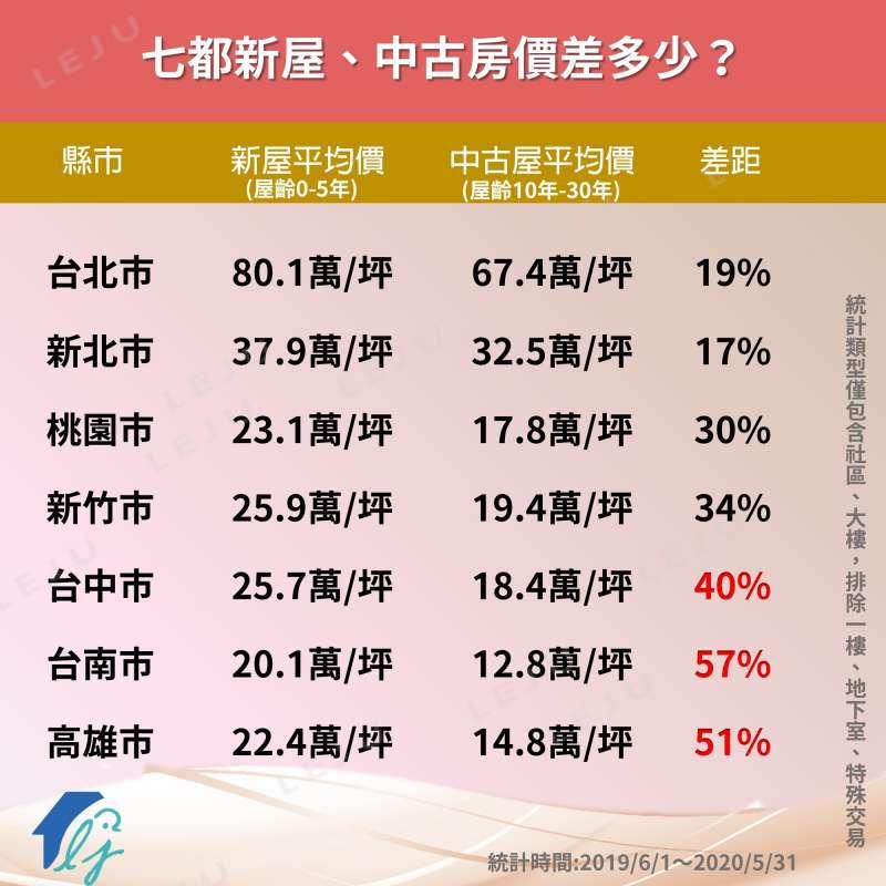 新屋與中古屋的價差,以台南市的差距最大,達57%;其次為高雄市51%、台中市40%。(圖/作者提供)