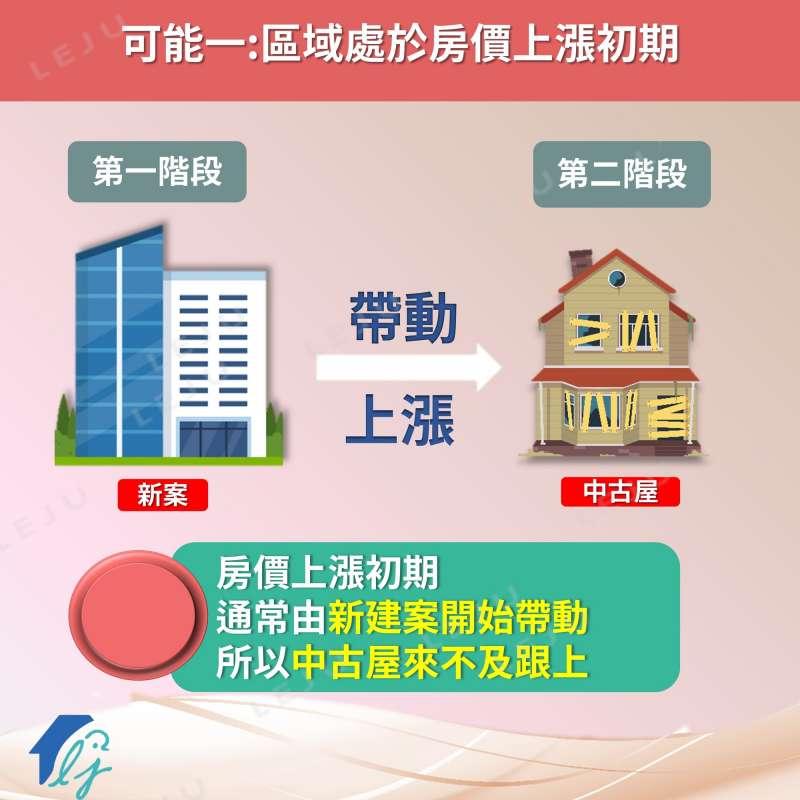 中古屋在第一階段來不及跟上新建案的漲幅趨勢,可能加劇新屋與中古屋的價差。(圖/作者提供)