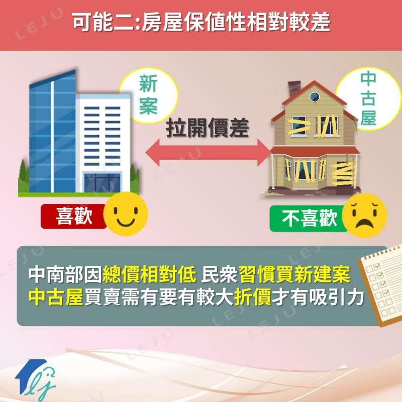 中古屋市場相對不熱絡的中南部地區,屋主可能會降價增加吸引力,導致新屋與中古屋的價差擴大。(圖/作者提供)