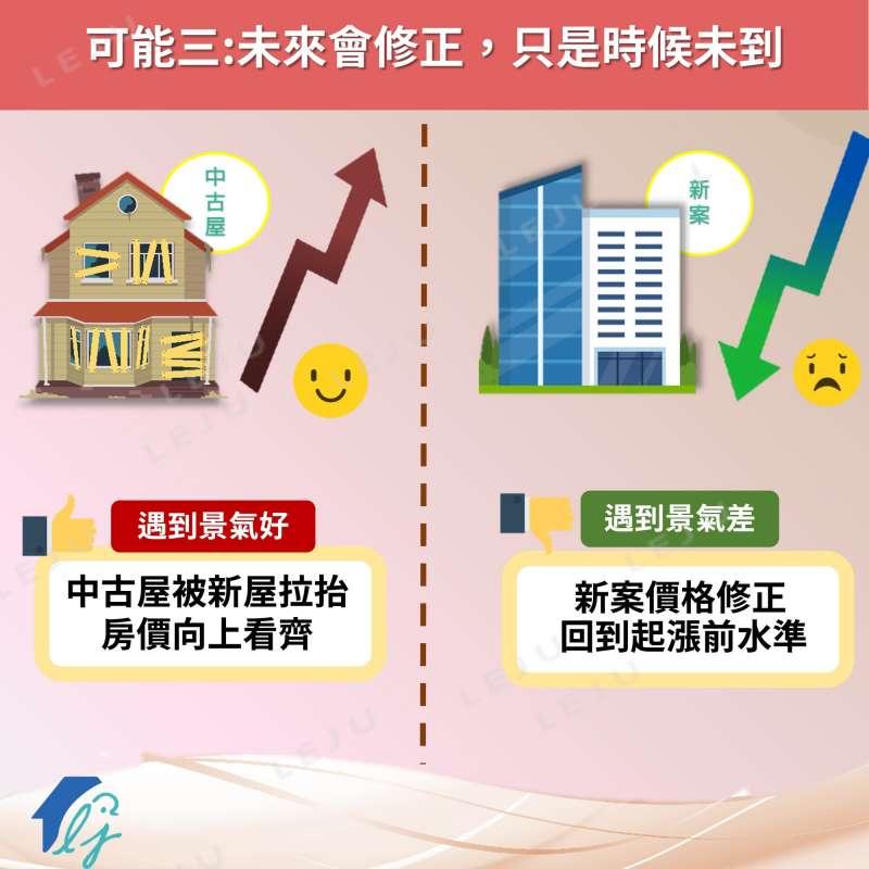長期而言,區域房價會相互修正,因此目前的價差或許只是暫時性結果。(圖/作者提供)