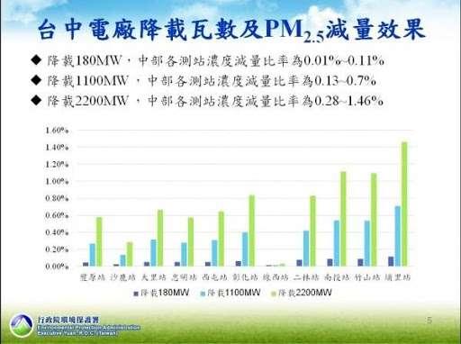20201006-台中電廠降載瓦數及PM2.5減量效果。(資料照,取自行政院環保署)